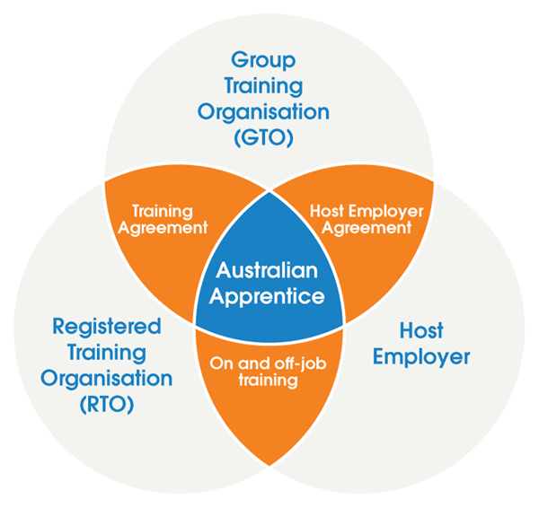 GroupTraining-Diagram